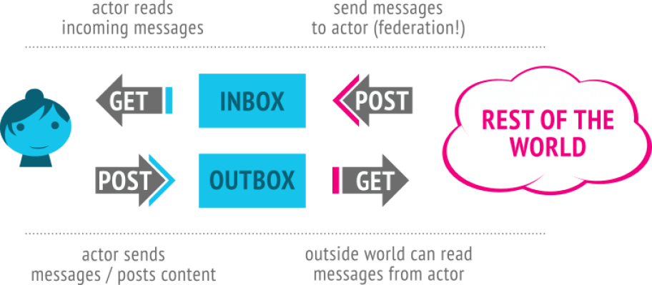 ActivityPub Inbox-Outbox