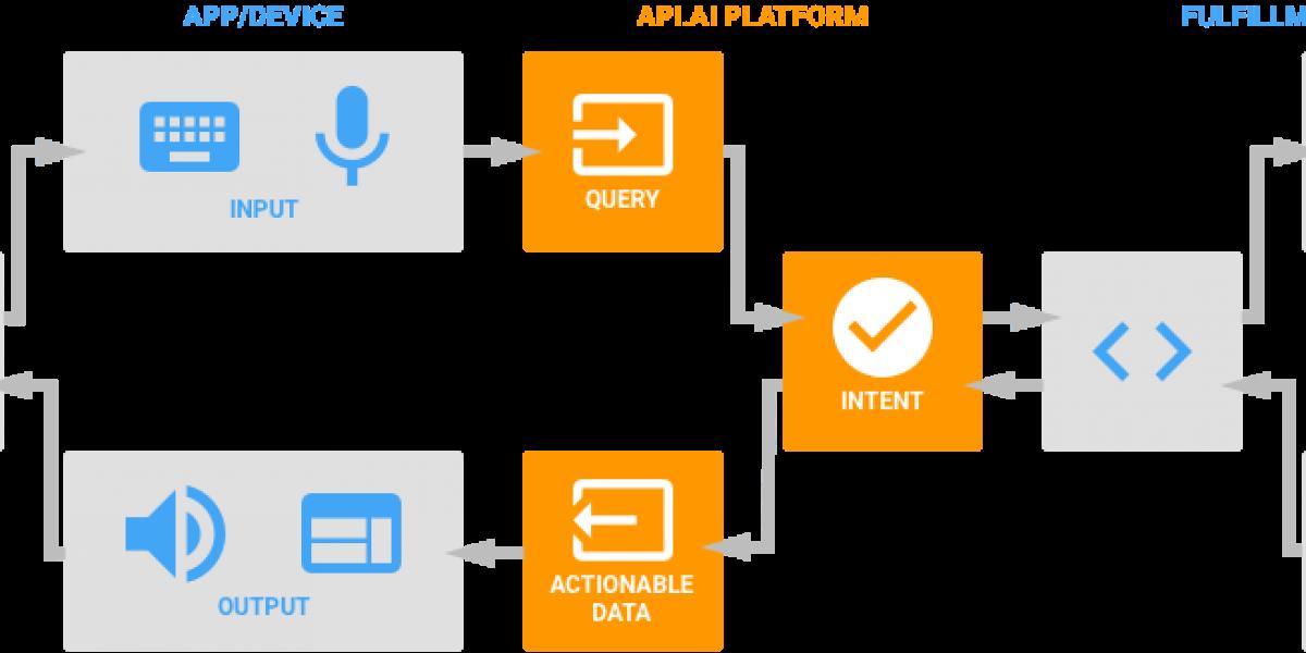 API koppelingen