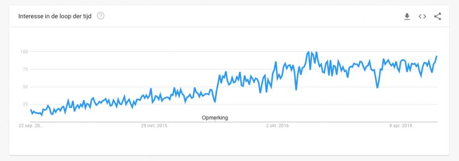 Laravel een populair PHP framework